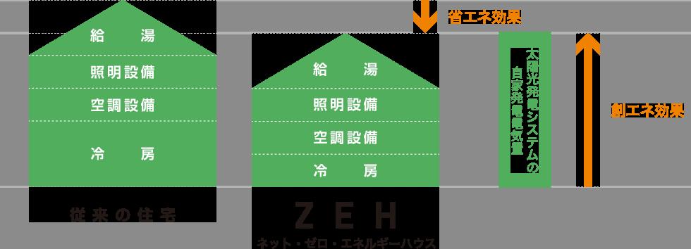 ネット・ゼロ・エネルギーハウス ZEH