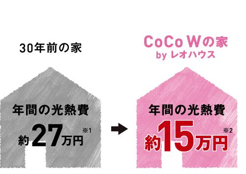 30年前の家 年間の光熱費約27万円※1 CoCoWの家 byレオハウス 年間の光熱費約15万円※2