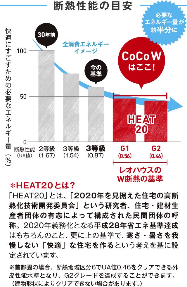 断熱性能の目安 快適にすごすための必要なエネルギー量(%) *HEAT20 とは? 「HEAT20」とは、「2020年を見据えた住宅の高断熱化技術開発委員会」という研究者、住宅・建材生産者団体の有志によって構成された民間団体の呼称。2020年義務化となる平成28年省エネ基準達成はもちろんのこと、更に上の基準で、寒さ・暑さを我慢しない「快適」な住宅を作るという考えを基に設定されています。 ※首都圏の場合、断熱地域区分6でUA値0.46をクリアできる外皮性能水準となり、G2グレードを達成することができます。(建物形状によりクリアできない場合があります。)