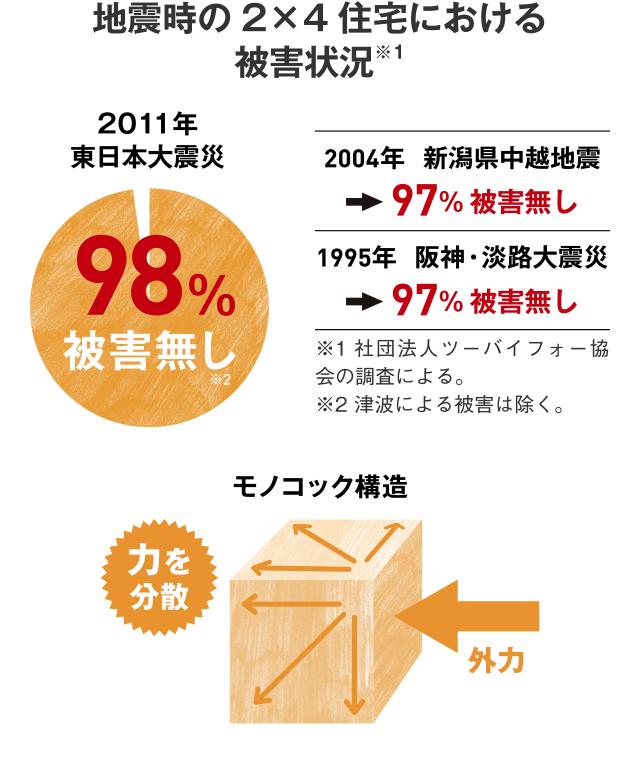 地震時の2×4住宅における被害状況※1 2011年東日本大震災 98%被害無し 2004年  新潟県中越地震97%被害無し 1995年  阪神・淡路大震災 97%被害無し ※1 社団法人ツーバイフォー協会の調査による。※2 津波による被害は除く。 モノコック構造
